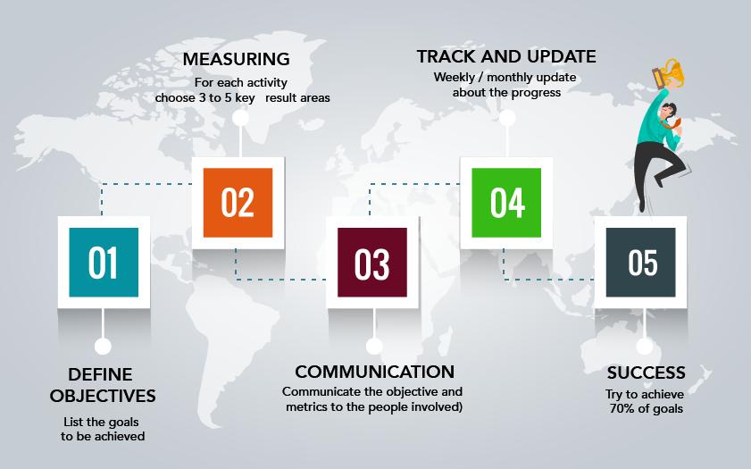 Okr implementation steps
